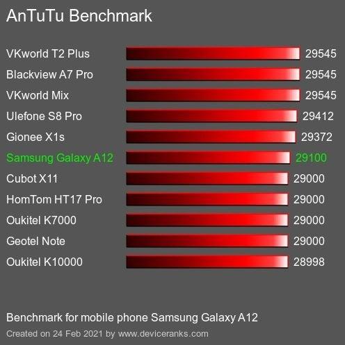 AnTuTu Benchmark Samsung Galaxy A12